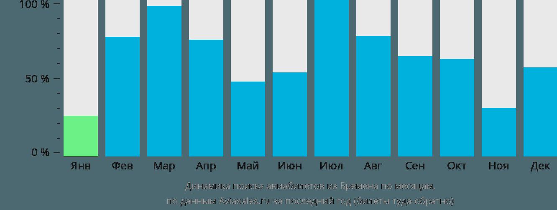 Динамика поиска авиабилетов из Бремена по месяцам