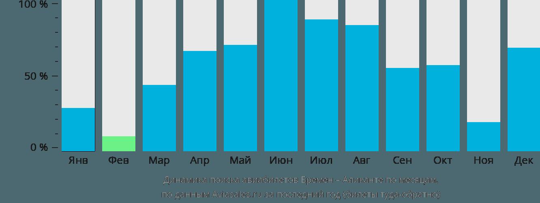 Динамика поиска авиабилетов из Бремена в Аликанте по месяцам