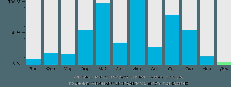 Динамика поиска авиабилетов из Бремена в Фару по месяцам