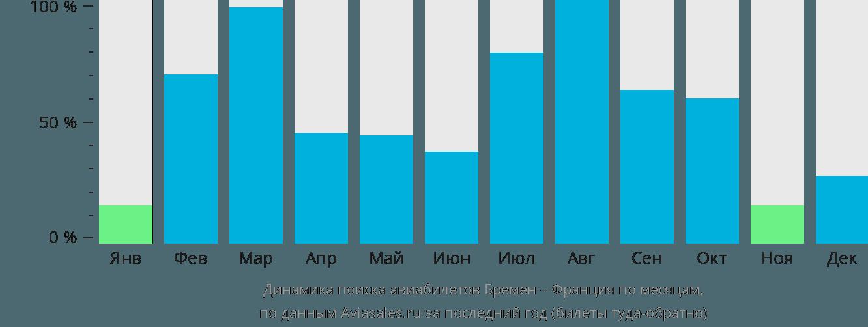 Динамика поиска авиабилетов из Бремена во Францию по месяцам