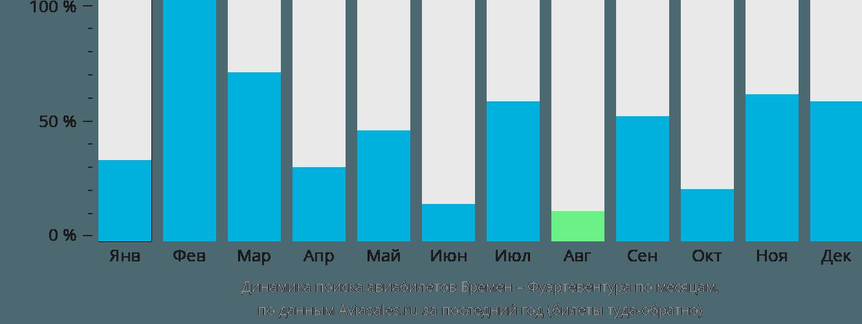 Динамика поиска авиабилетов из Бремена в Фуэртевентуру по месяцам