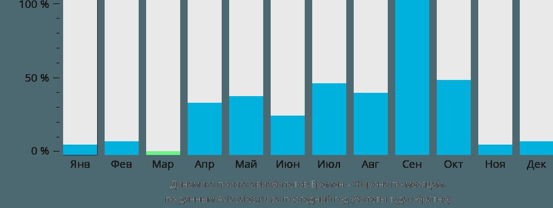Динамика поиска авиабилетов из Бремена в Жирону по месяцам