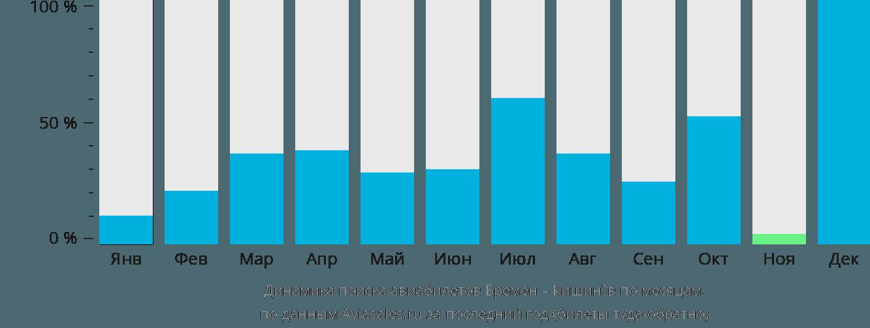 Динамика поиска авиабилетов из Бремена в Кишинёв по месяцам