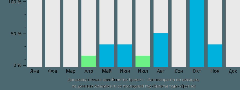 Динамика поиска авиабилетов из Бремена в Лаппеенранту по месяцам