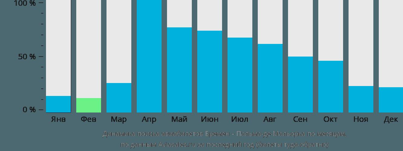 Динамика поиска авиабилетов из Бремена в Пальма-де-Майорку по месяцам