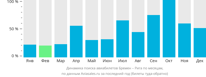 Динамика поиска авиабилетов из Бремена в Ригу по месяцам