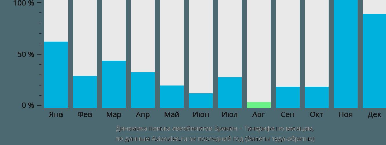 Динамика поиска авиабилетов из Бремена на Тенерифе по месяцам