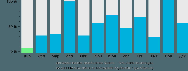 Динамика поиска авиабилетов из Бремена в Тель-Авив по месяцам