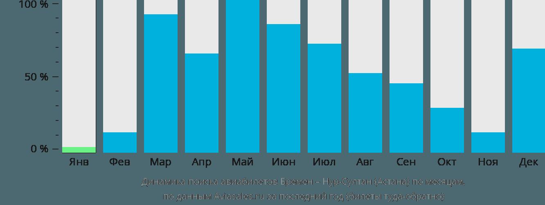 Динамика поиска авиабилетов из Бремена в Астану по месяцам