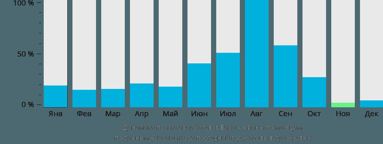 Динамика поиска авиабилетов из Бари в Афины по месяцам