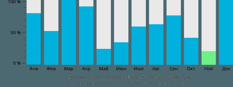 Динамика поиска авиабилетов из Бари в Дюссельдорф по месяцам