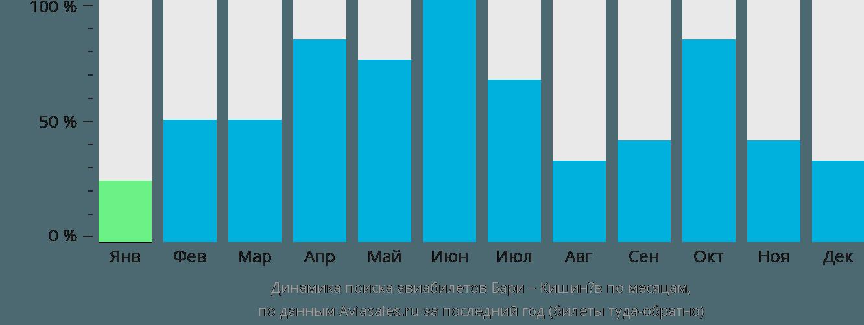 Динамика поиска авиабилетов из Бари в Кишинёв по месяцам
