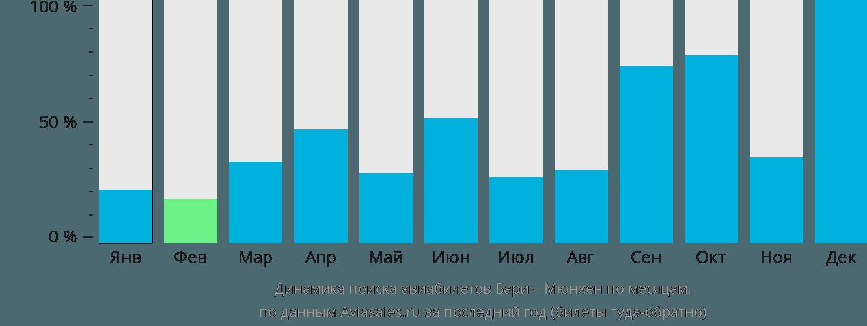 Динамика поиска авиабилетов из Бари в Мюнхен по месяцам
