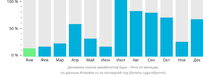 Динамика поиска авиабилетов из Бари в Ригу по месяцам