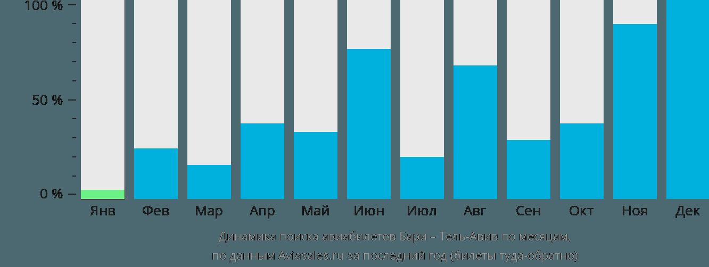Динамика поиска авиабилетов из Бари в Тель-Авив по месяцам