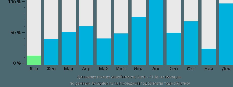 Динамика поиска авиабилетов из Бари в США по месяцам