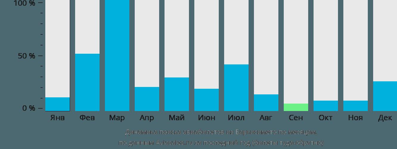 Динамика поиска авиабилетов из Баркисимето по месяцам