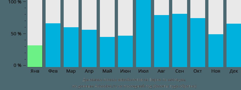 Динамика поиска авиабилетов из Берна по месяцам