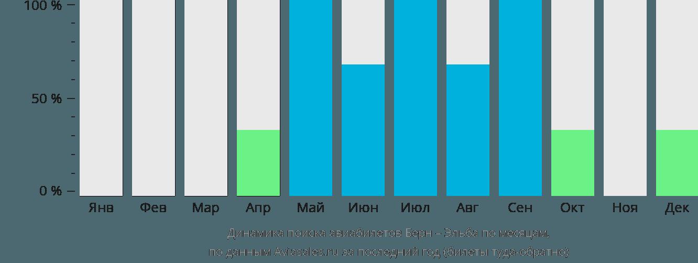 Динамика поиска авиабилетов из Берна в Эльбу по месяцам