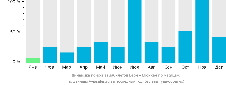 Динамика поиска авиабилетов из Берна в Мюнхен по месяцам