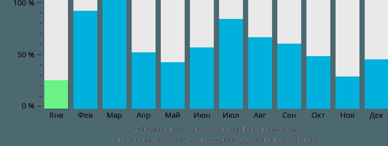 Динамика поиска авиабилетов из Брно по месяцам