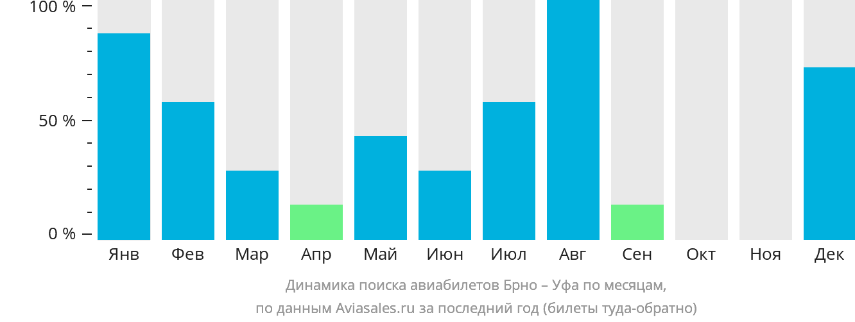 Динамика поиска авиабилетов из Брно в Уфу по месяцам