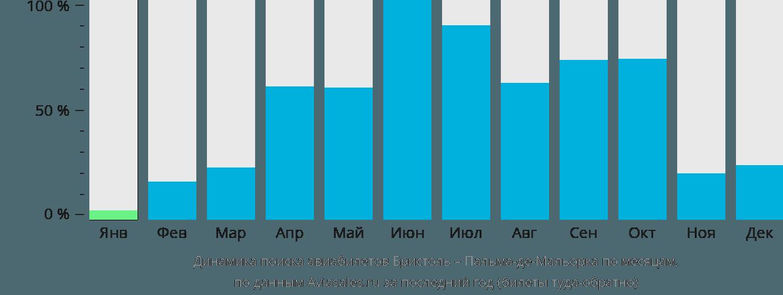 Динамика поиска авиабилетов из Бристоля в Пальма-де-Майорку по месяцам