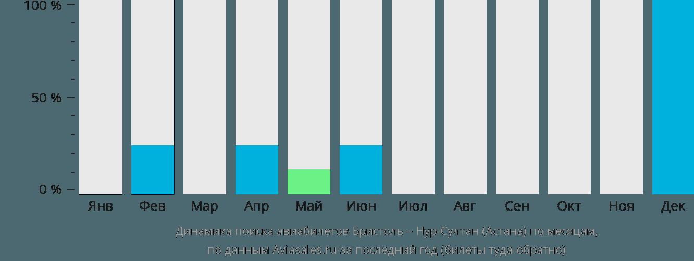 Динамика поиска авиабилетов из Бристоля Нур-Султан (Астана) по месяцам