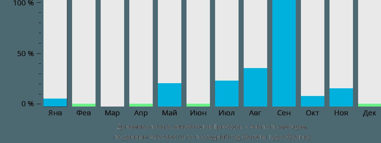 Динамика поиска авиабилетов из Брюсселя в Анапу по месяцам