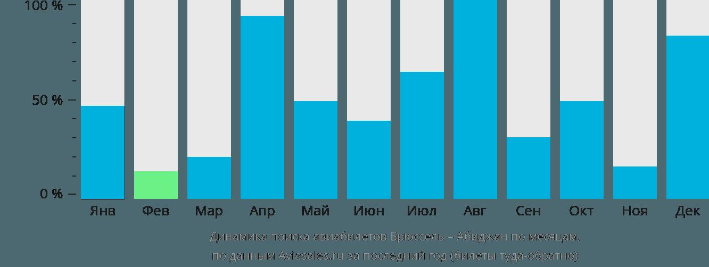 Динамика поиска авиабилетов из Брюсселя в Абиджан по месяцам