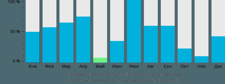 Динамика поиска авиабилетов из Брюсселя в Адану по месяцам