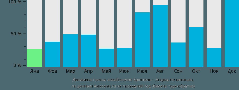 Динамика поиска авиабилетов из Брюсселя в Агадир по месяцам