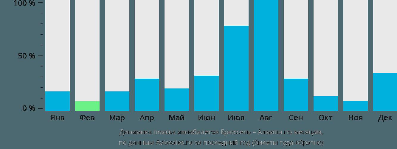 Динамика поиска авиабилетов из Брюсселя в Алматы по месяцам