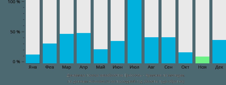 Динамика поиска авиабилетов из Брюсселя в Армению по месяцам