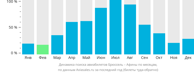 Динамика поиска авиабилетов из Брюсселя в Афины по месяцам