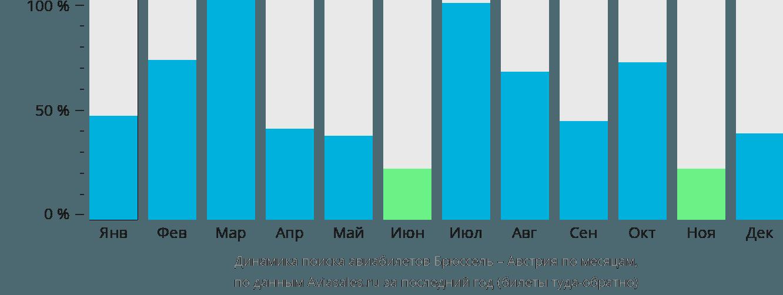 Динамика поиска авиабилетов из Брюсселя в Австрию по месяцам