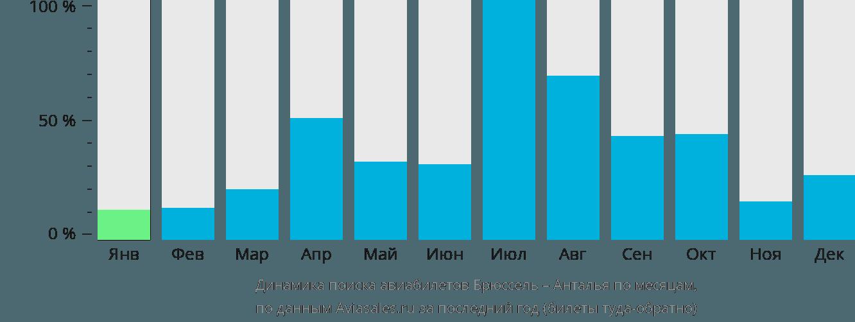 Динамика поиска авиабилетов из Брюсселя в Анталью по месяцам