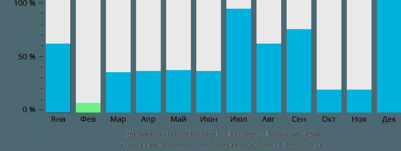 Динамика поиска авиабилетов из Брюсселя в Баку по месяцам