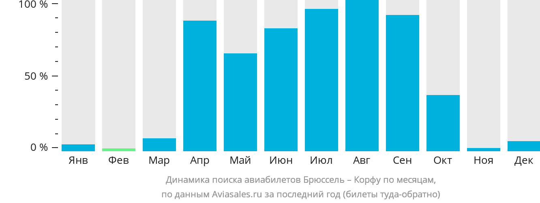 Динамика поиска авиабилетов из Брюсселя на Корфу по месяцам