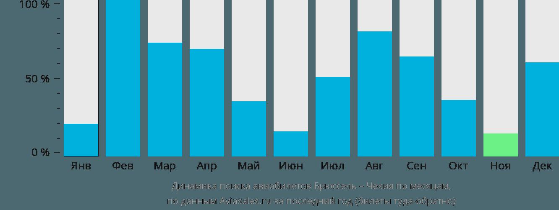 Динамика поиска авиабилетов из Брюсселя в Чехию по месяцам