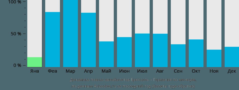 Динамика поиска авиабилетов из Брюсселя в Германию по месяцам
