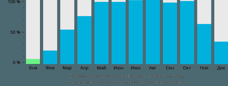 Динамика поиска авиабилетов из Брюсселя в Данию по месяцам