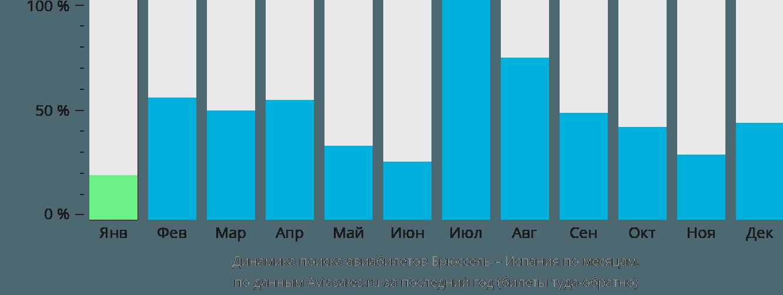 Динамика поиска авиабилетов из Брюсселя в Испанию по месяцам