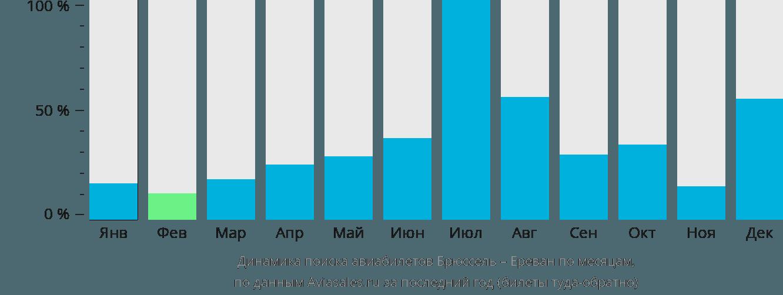 Динамика поиска авиабилетов из Брюсселя в Ереван по месяцам