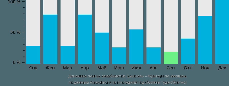 Динамика поиска авиабилетов из Брюсселя во Фритаун по месяцам