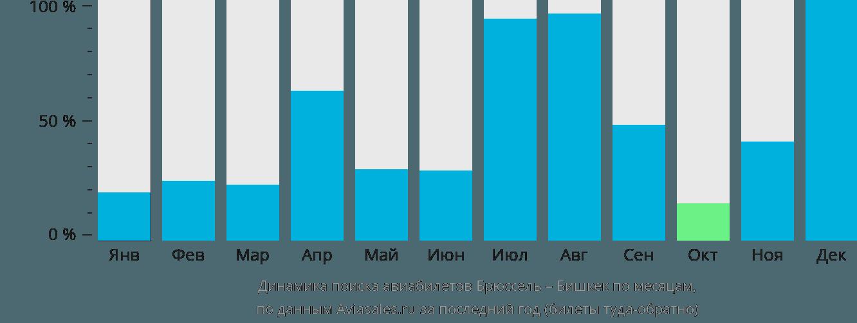 Динамика поиска авиабилетов из Брюсселя в Бишкек по месяцам