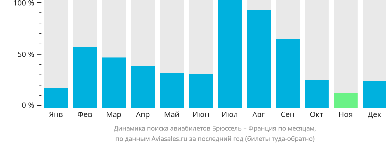 Динамика поиска авиабилетов из Брюсселя во Францию по месяцам