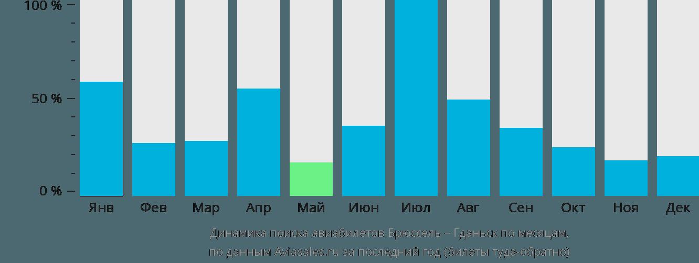 Динамика поиска авиабилетов из Брюсселя в Гданьск по месяцам