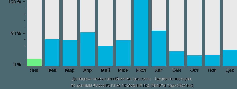 Динамика поиска авиабилетов из Брюсселя в Грузию по месяцам
