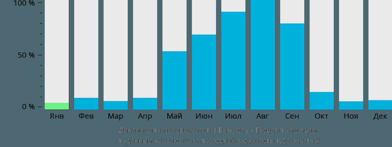 Динамика поиска авиабилетов из Брюсселя в Грецию по месяцам